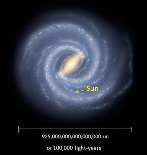 Milky Way Galaxy Solar System
