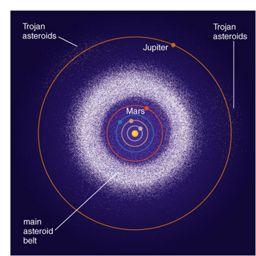 Asteroid Belt Diagram - Pics about space