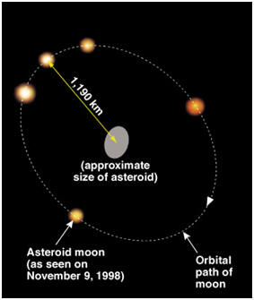 asteroid belt examples - photo #5