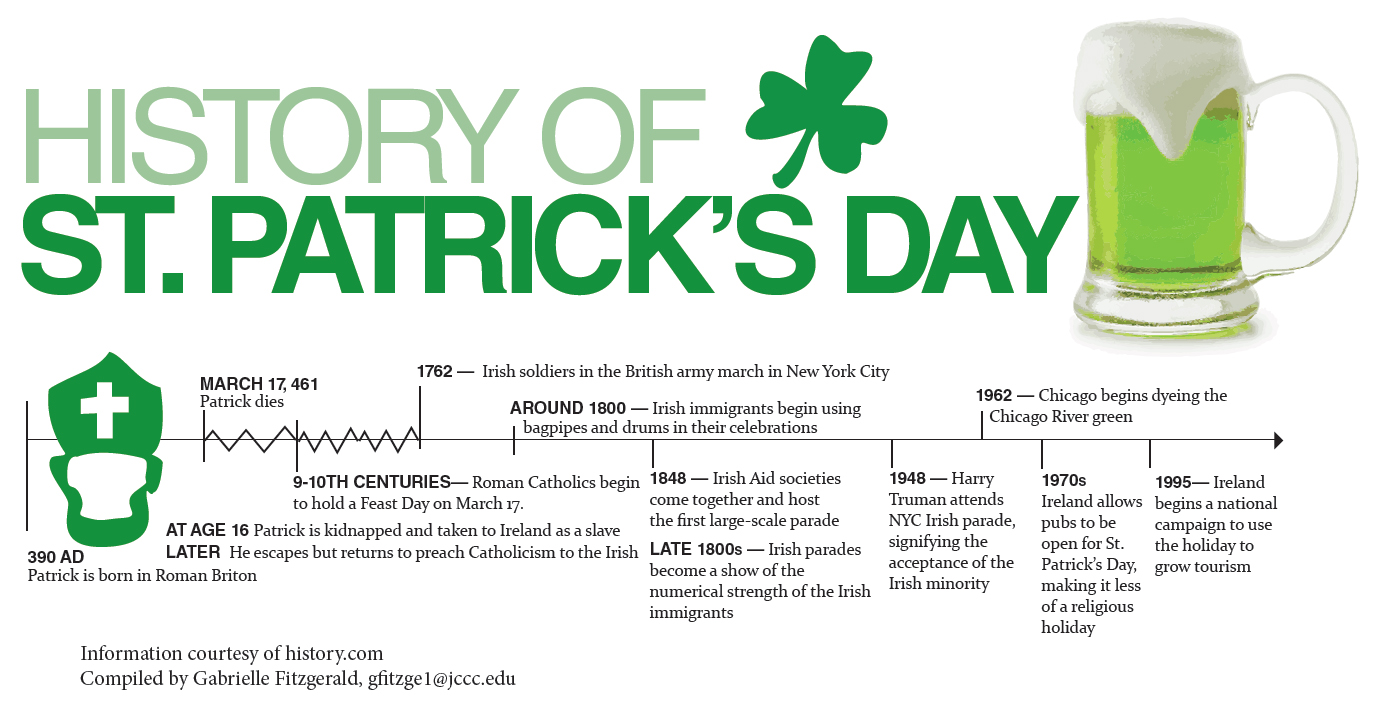 a look at the true meaning of the celebration of st patricks day in the us