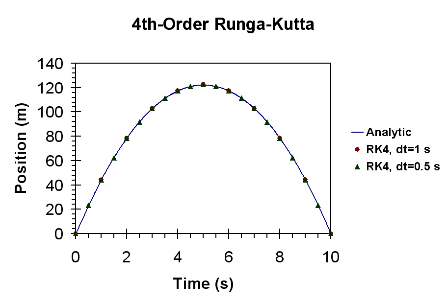 RK4-Chart.png