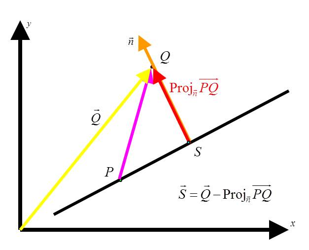 Vector projection distance point line