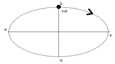 ellipseabclockwise.jpg