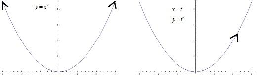 parametricvcartesian.jpg