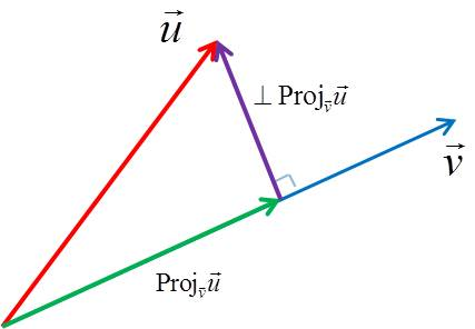 Vector projection of u in the direction perpendicular to v
