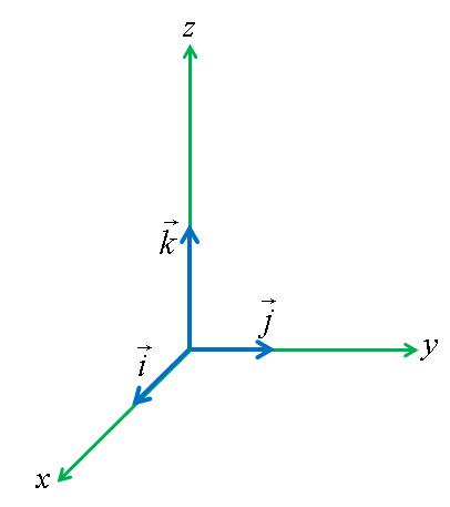 StandardUnitNormals.png
